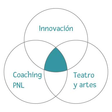 Diagrama de Intersección de tres circulos